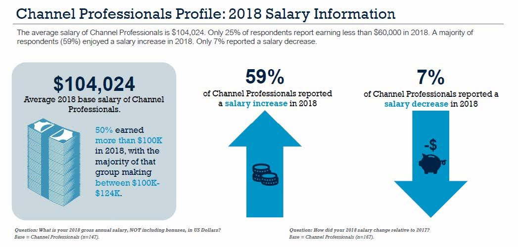 Channel Professionals Profile: 2018 Salary Information. Source: Informa Engage