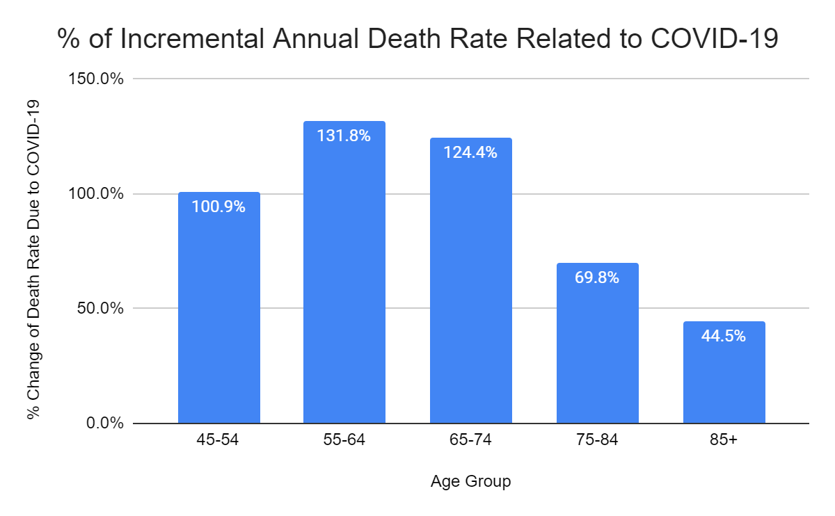 Study on COVID-19 Mortality Rate 4
