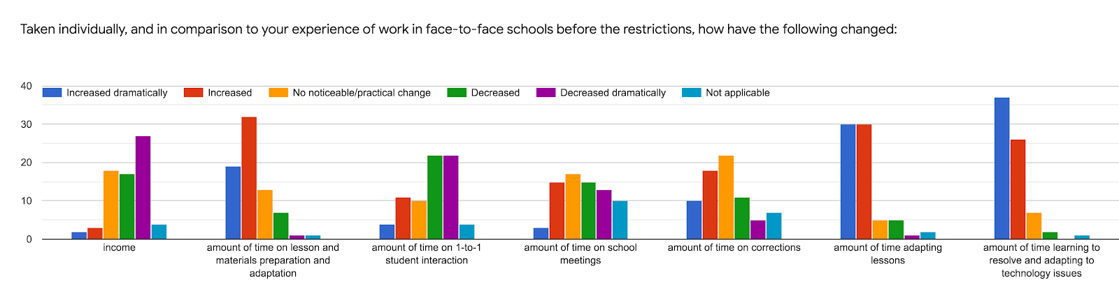 Forms response chart. Question title: Taken individually, and in comparison to your experience of work in face-to-face schools before the restrictions, how have the following changed:. Number of responses: .