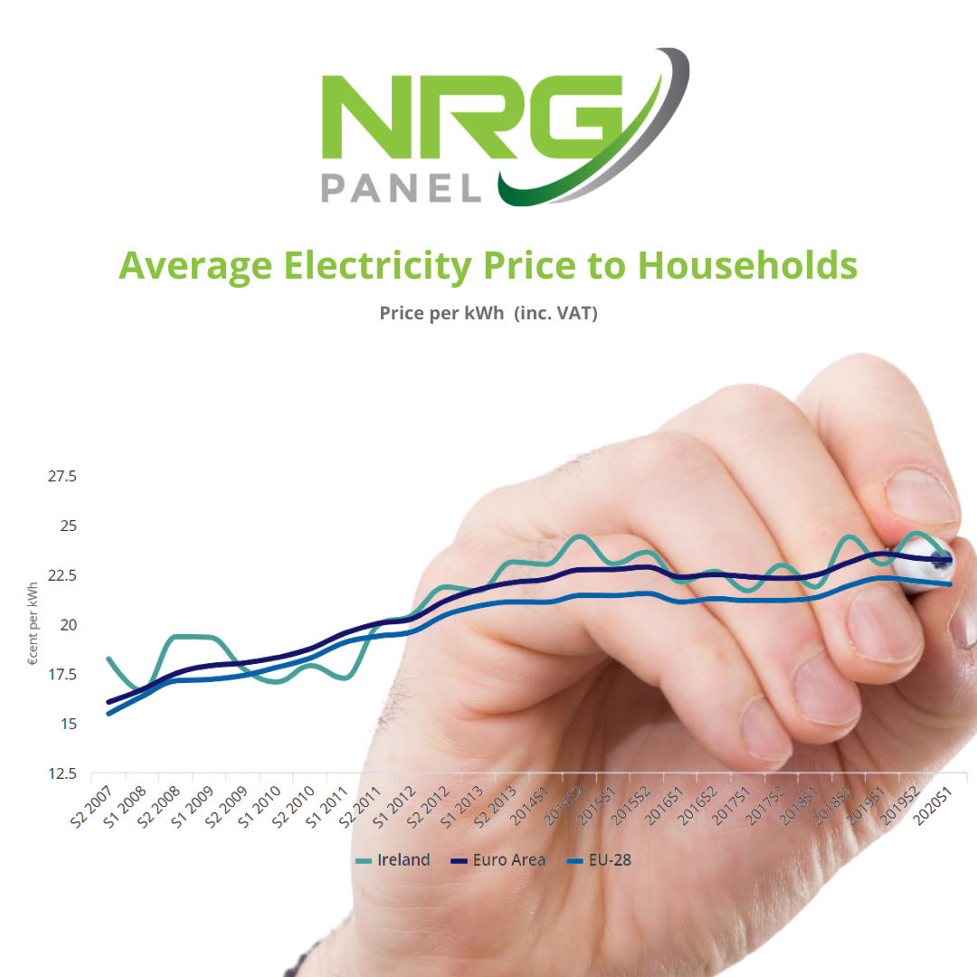 solar panels Ireland - NRG Panel - electricity price increase