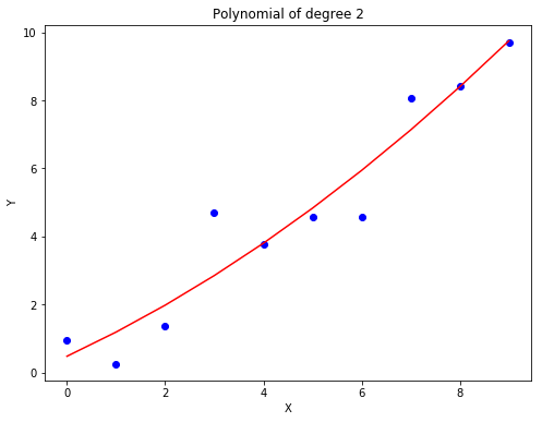 image of Polynomial degree 2