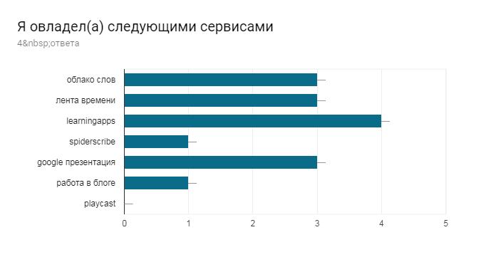 Диаграмма ответов в Формах. Вопрос: Я овладел(а) следующими сервисами. Количество ответов: 4ответа.