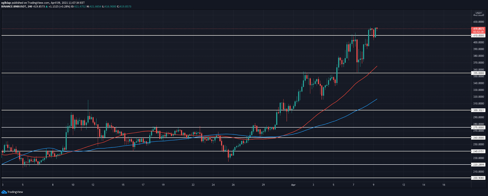 Binance Coin price prediction: Binance Coin sets new ATH at $422, prepares to move higher today