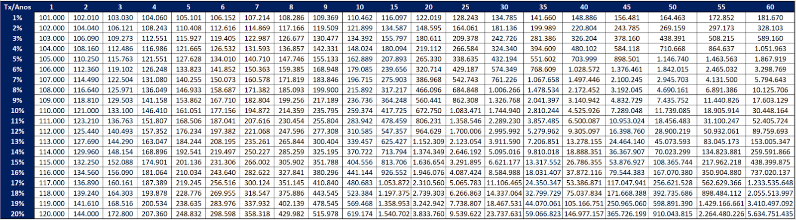 Tabela com cálculo dos juros compostos sobre o investimento inicial de 100.000 reais no período de 25 anos.
