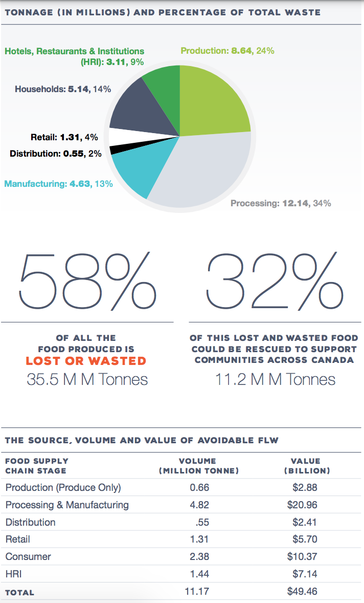 From Second Harvest and Value Chain Management International (VCMI) Report: The Avoidable Crisis of Food Waste. These figures don't include production costs, such as water, power, fertilizer, and labour, as well disposal fees. The environmental costs include GHG emissions produced by food decomposition in landfills.