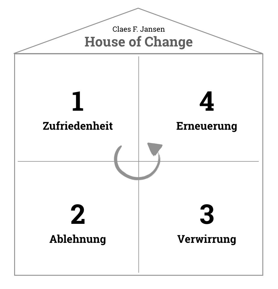 Die vier Zimmer der Veränderung im House of Change nach Claes F. Janssen.
