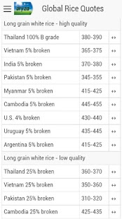 Global Rice Prices&Latest News- screenshot thumbnail