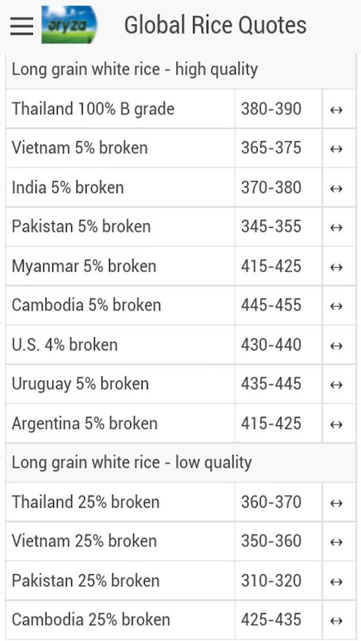Global Rice Prices&Latest News- screenshot