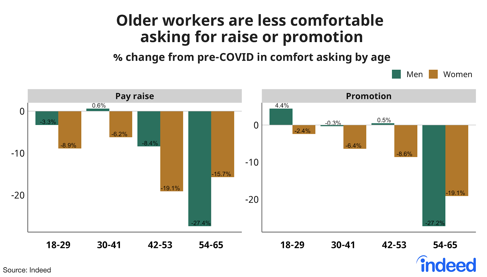 Double bar chart men vs women showing how older workers are less comfortable asking for raise or promotion