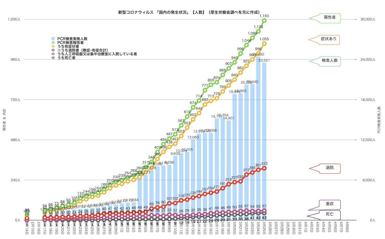 「新型コロナウィルス」感染状況の推移グラフ。