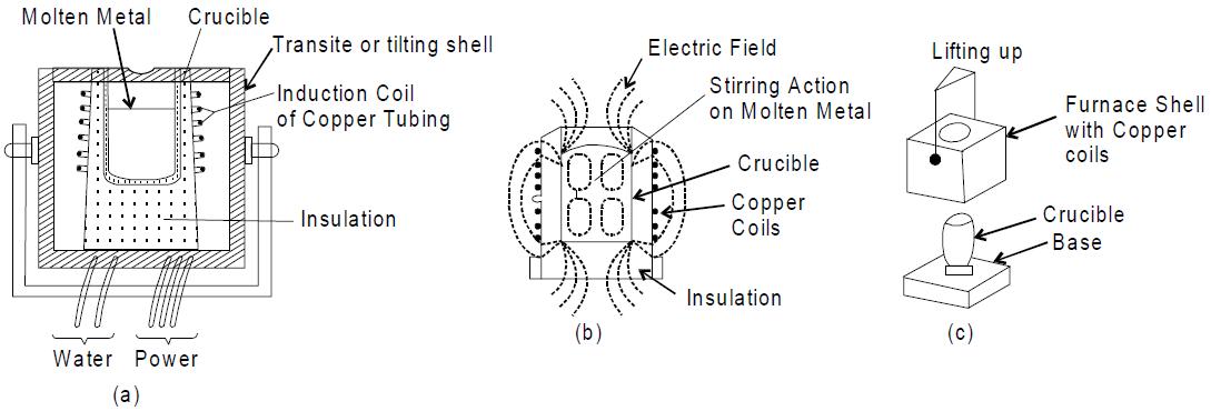 Coreless Type Induction Furnace