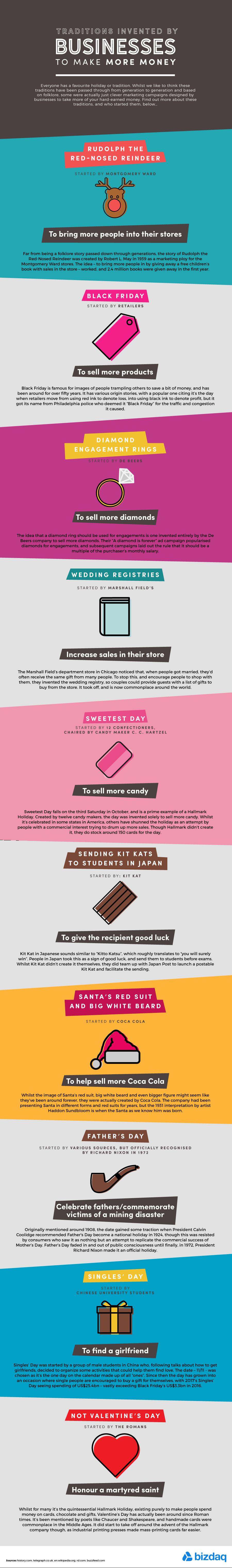 El poder del marketing. 10 tradiciones inventadas por los negocios para generar más dinero