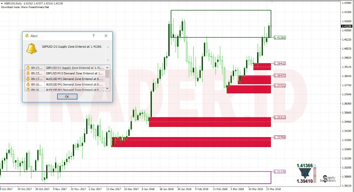 Details about Forex Indicator Supply dan Demand 37 Indicator 7 Template For  MT4
