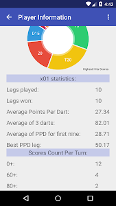 Darts Scoreboard For a Party screenshot 2