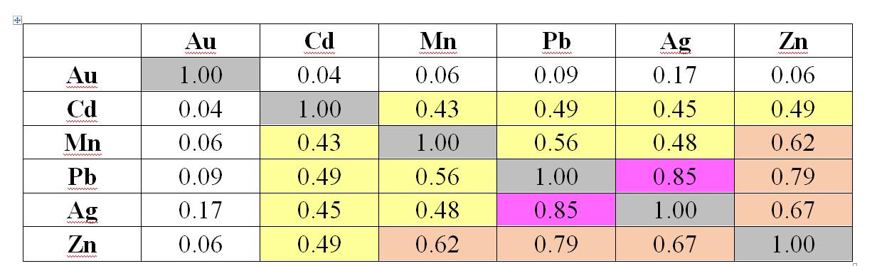 Корреляционная матрица с элементами первой ассоциации