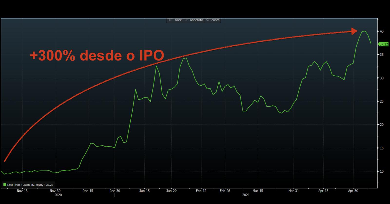 Gráfico apresenta desempenho de CASH3. Valorização das ações de +300% desde o IPO.