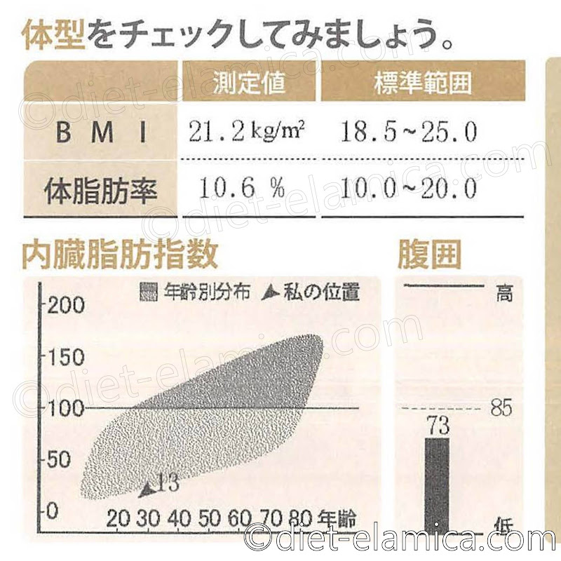 BMI21.2