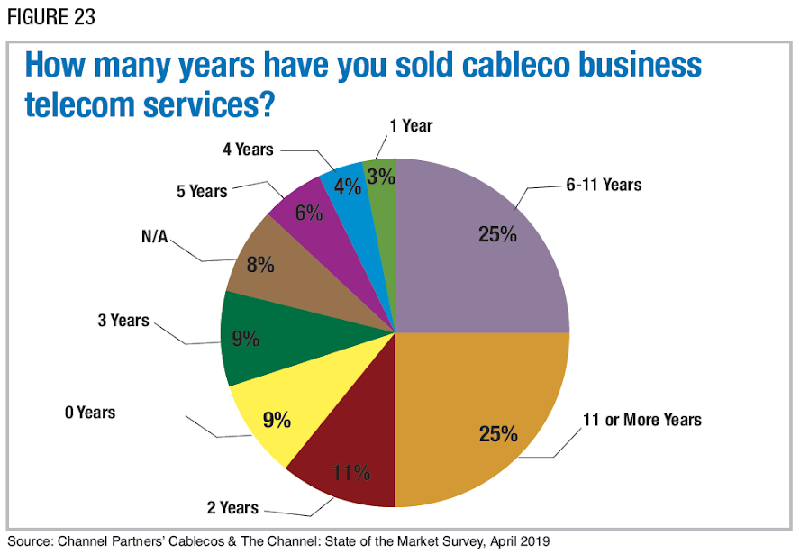 Figure 23: How many years have you sold cableco business telecom services? Source: Channel Partners' Cablecos & The Channel: State of the Market Survey, April 2019