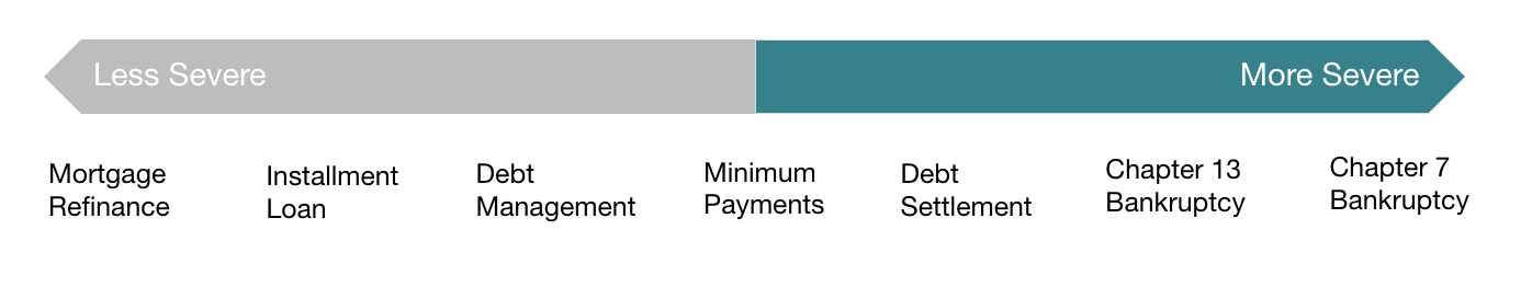 Debt Relief Severity Spectrum