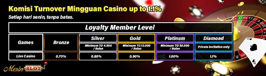 Bonus Turnover Casino up to 1.1%