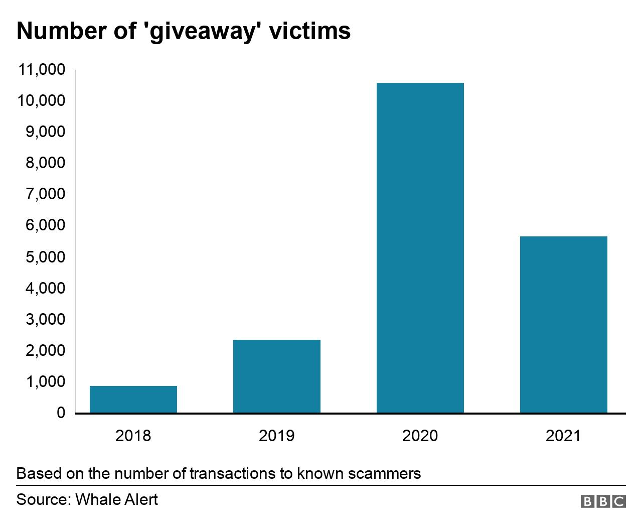 Chart showing the number of giveaway victims from 2018 to 2021