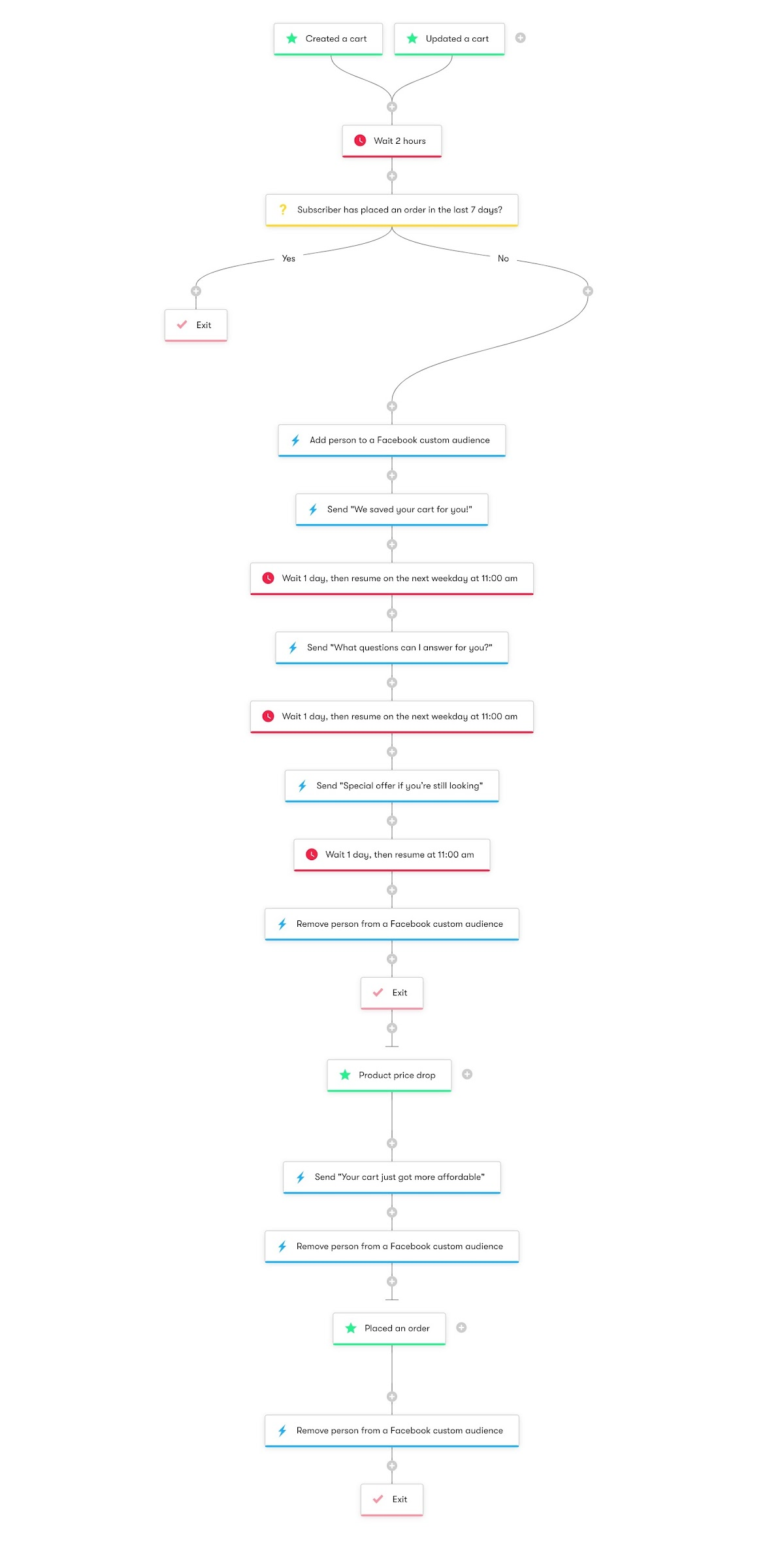 Shopper Activity API Cart Abandonment with Product Price Drop - Workflow Diagram