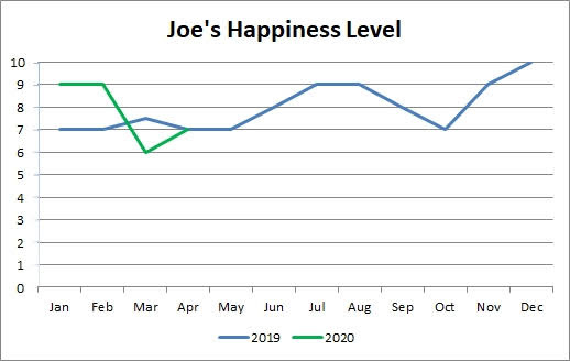 2020 happiness