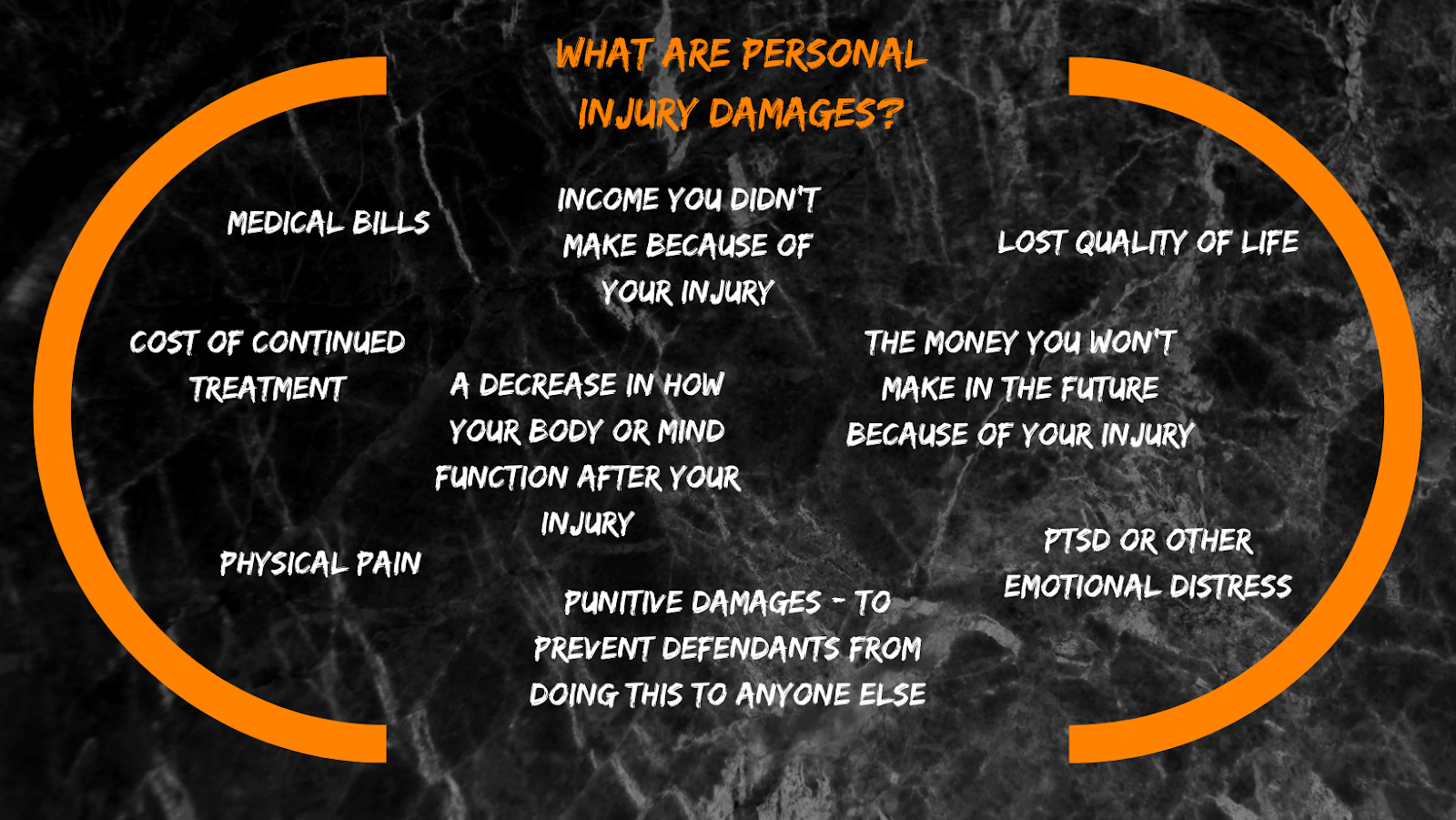 Image by The Biker Lawyers, personal injury attorneys, outlining various types of personal injury damages to consider.