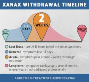 Mitigating The Dangers Of Withdrawal From Xanax