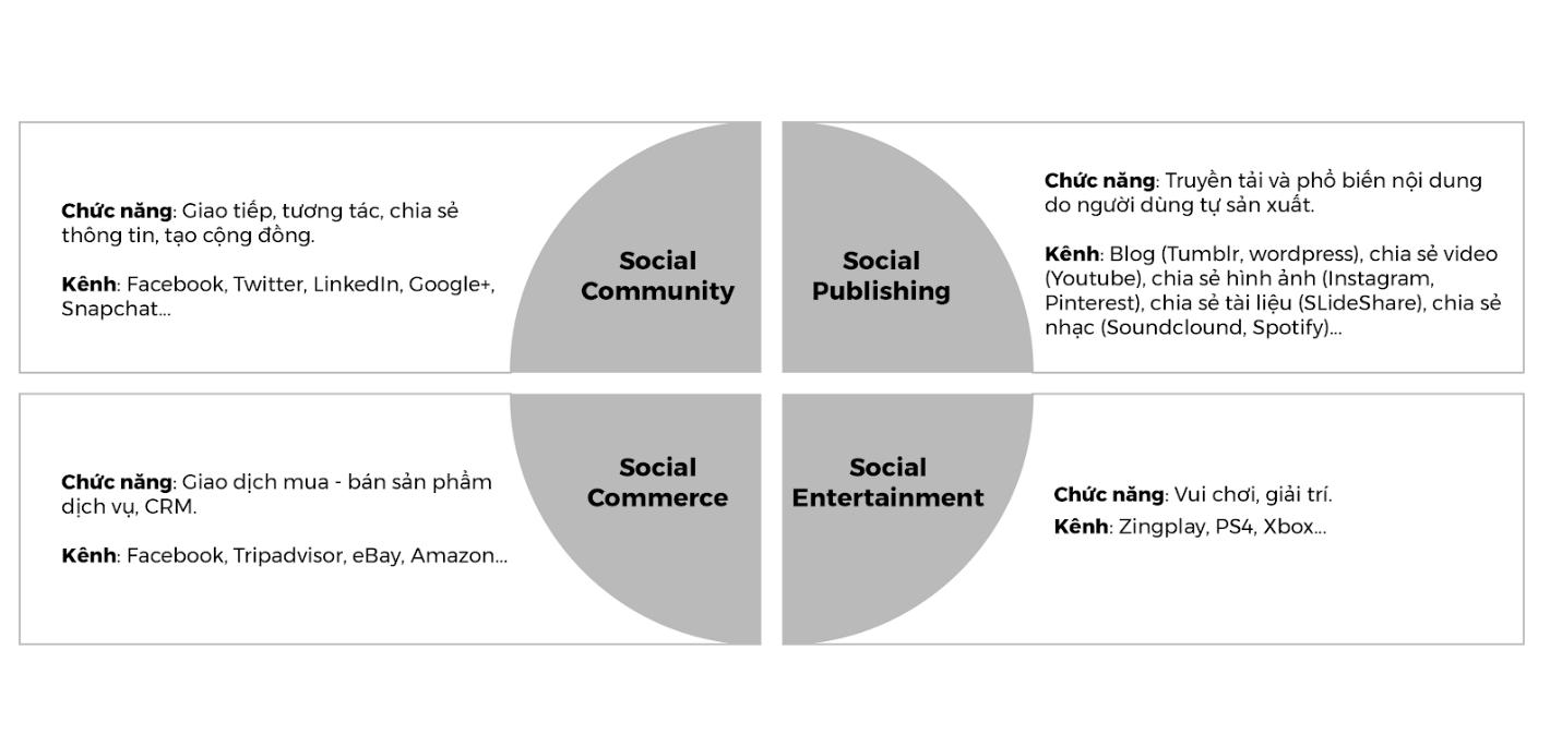 Tìm hiểu về các kênh Digital marketing 9