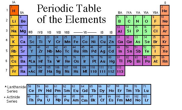 periodic table webquest - Periodic Table Worksheets Doc