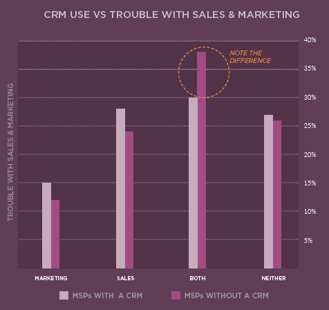 CRM Use VS. Trouble with Sales and Marketing. Source: IT Glue