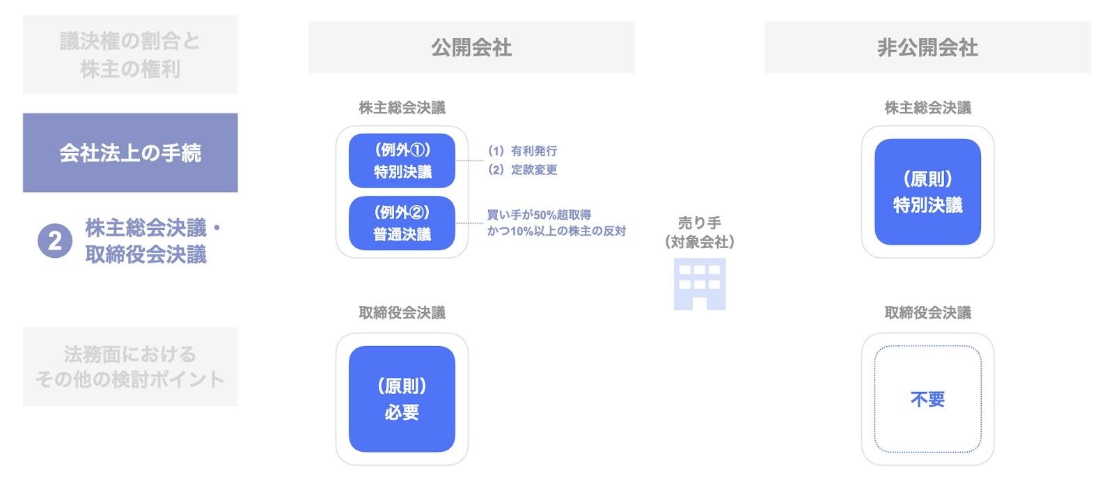 売り手(対象会社)における株主総会・取締役会決議の要否