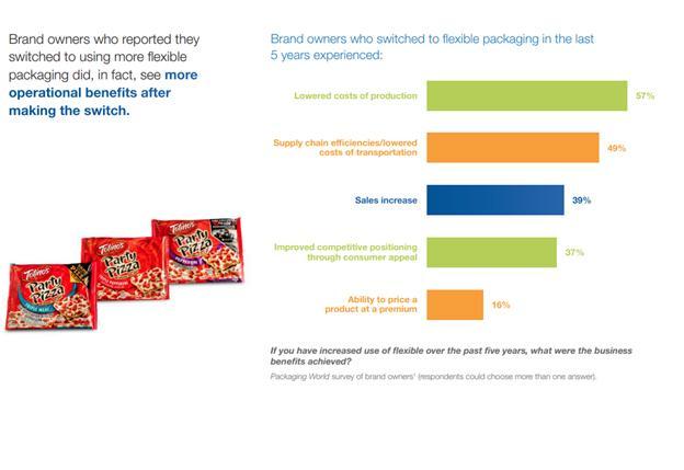 Immagine: FPA Brand Value Study