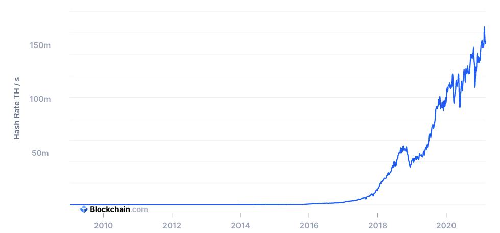 График роста хешрейта сети  Bitcoin.