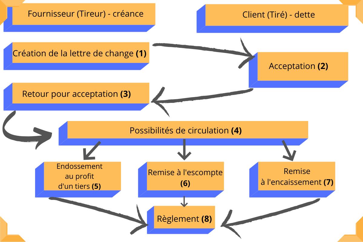 fonctionnement lettre de change - debit-credit.fr
