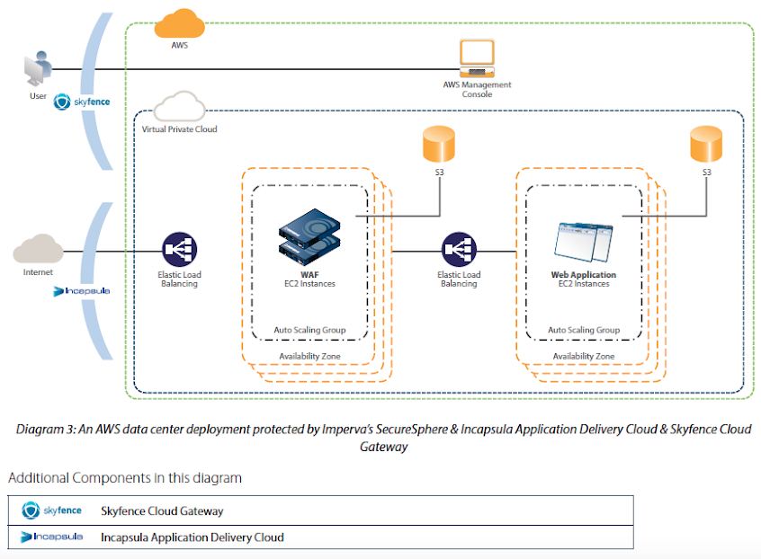 Diagram 3: An AWS data center deployment protected by Imperva's SecureSphere & Incapsula Application Delivery Cloud & Skyfence Cloud Gateway