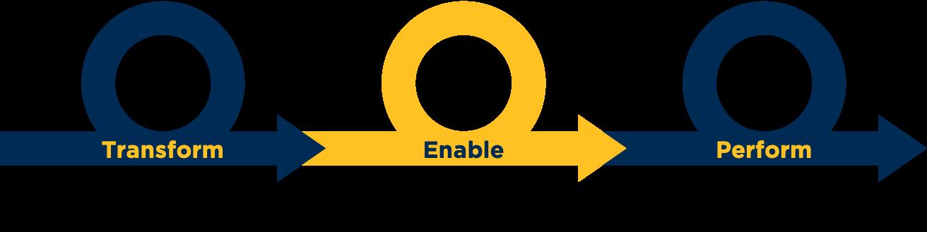 transform-enable-perform