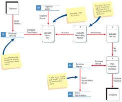 data-flow-diagram