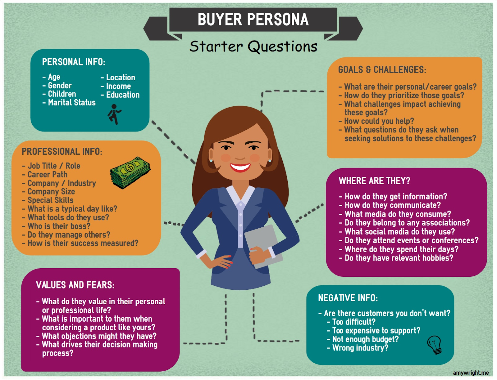A ton of starter question examples for businesses to create a buyer persona.