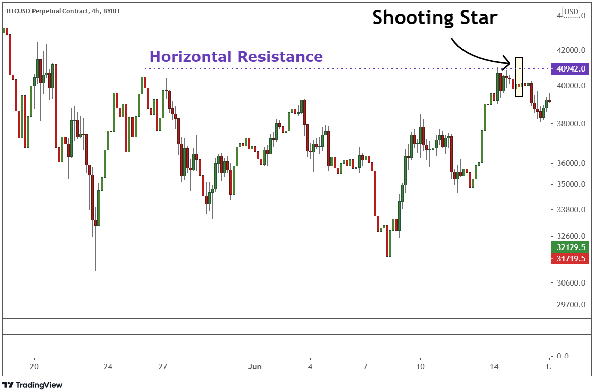 Identifying the resistance line at the shooting star to confirm the upcoming trend reversal.