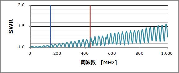 フジクラ_5D-FB_20m_MP-MP_SWR