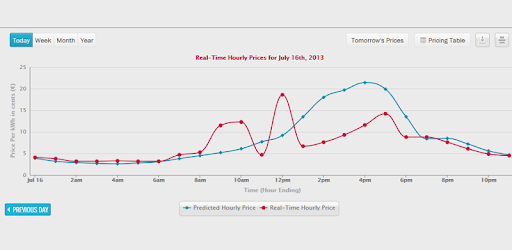 Comed Hourly Pricing >> Hourly Pricing Widget Comed Apps On Google Play