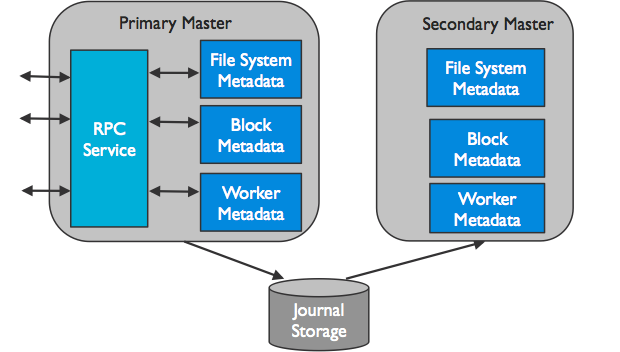 Scalable Metadata Service in Alluxio: Storing Billions of Files