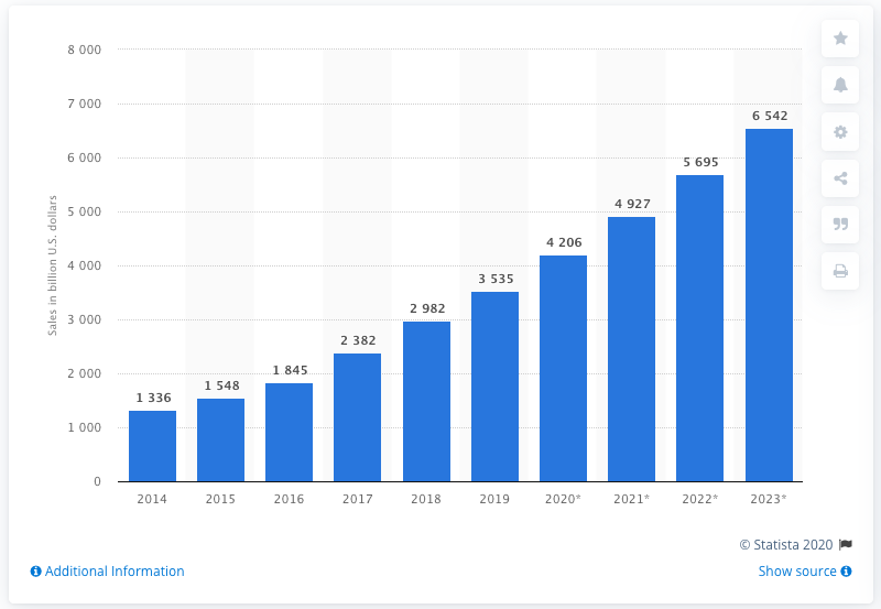 graph of the growth in ecommerce sales over time