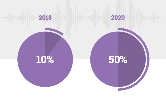 The number of voice searches is expected to be much higher in the very near future