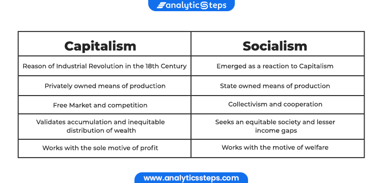 Image showing the difference between Capitalism and Socialism.