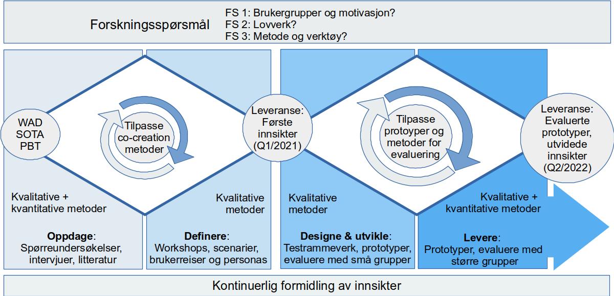 Illustrasjon av prosjektplanen med utvalgte leveranser, forskningsspørsmål og aktiviteter. Leveranser: WAD-krav, kunnskapsstatus, verktøyoversikt, første innsikter (Q1/2021), og evaluerte prototyper (Q2/2022). Forskningsspørsmål: 1) Brukergrupper og motivasjon. 2) Lovverk. 3) Metode og verktøy. Aktiviteter: Spørreundersøkelser, intervjuer, litteratur, workshops, scenarioer, brukerreiser, personas, testrammeverk, prototyper, evalueringer.