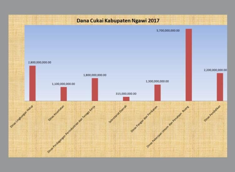 Posting jumbo alokasi dana cukai di Ngawi