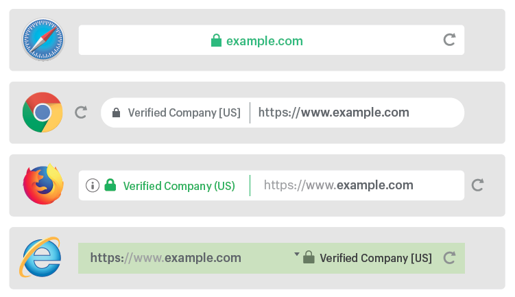 EV SSL certificates in the URL window of major browsers. Source: Shopify